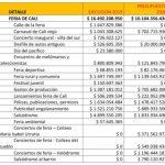 La feria de Cali no se realizaría con menos de 12 mil millones de pesos y tendría que hacerse en persona - Noticias de Colombia